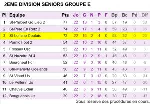 Seniors A Classement Championnat 2015-2016