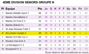 Seniors B Classement Championnat 2015-2016