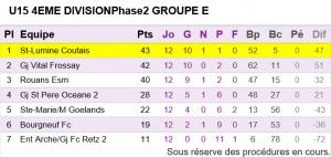 U15 Equipe 1 Classement phase 2