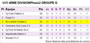 U15 Equipe 2 Classement phase 2