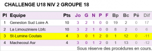 U18 Classement Challenge de district 2015-2016
