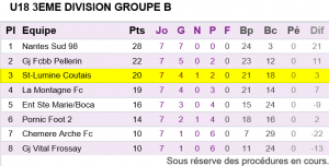 U18 Classement Championnat phase 1 2015-2016