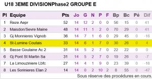 U18 Classement Championnat phase 2 2015-2016